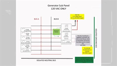 How I designed my Sub-Panel for my 120 Volt Generator