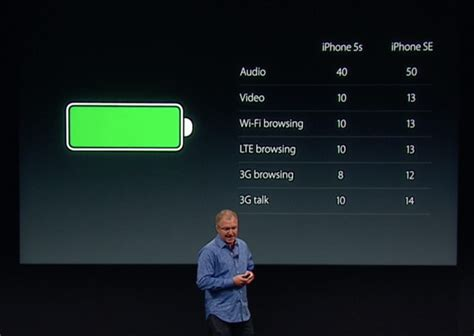 How long is the iPhone SE battery life? | The iPhone FAQ